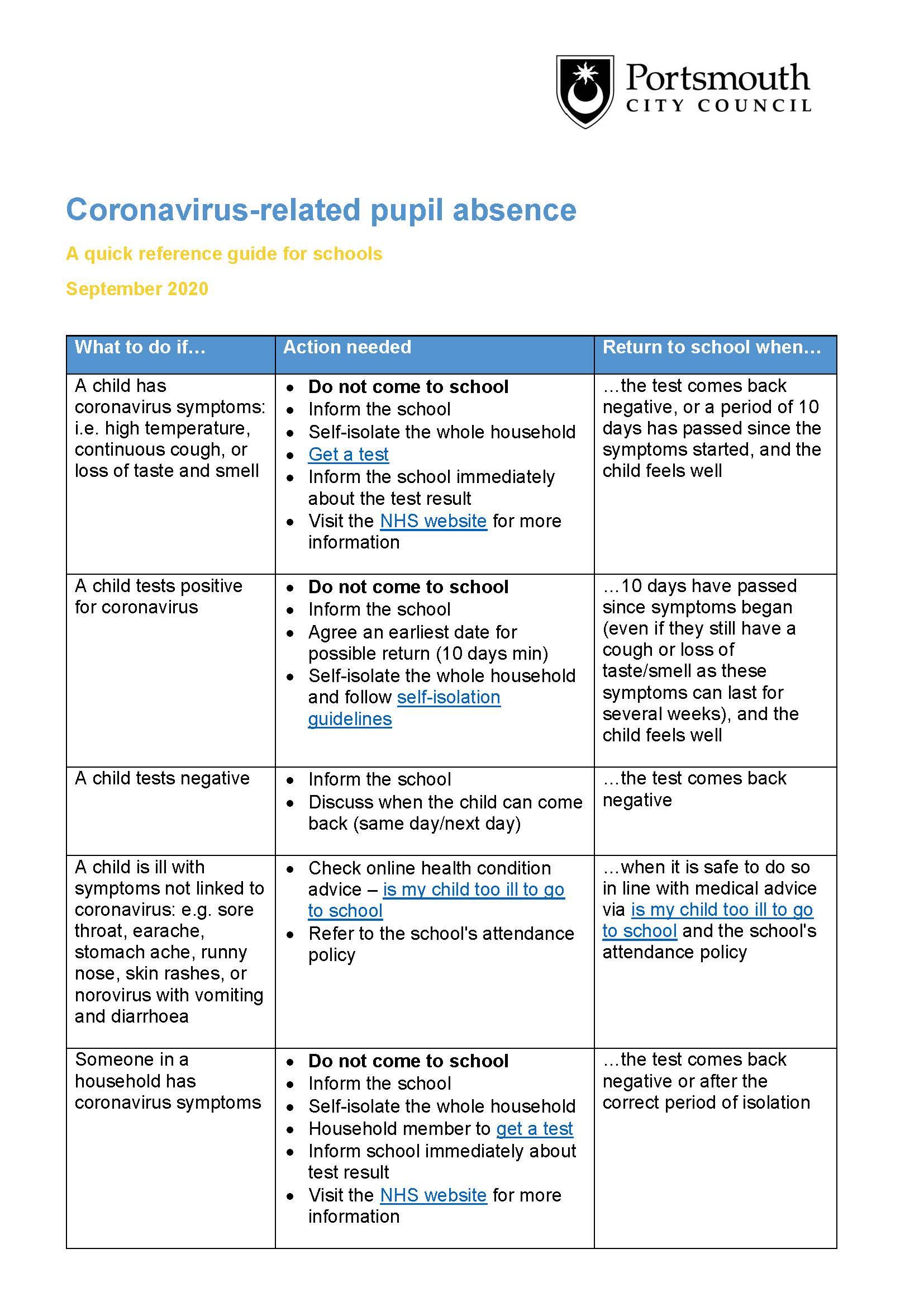 Coronavirus-related pupil absence