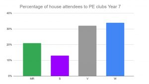 House comparison of students who have attended PE Clubs Autumn 2020